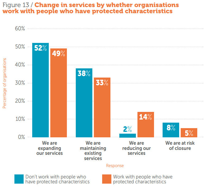 Change in services by whether organisations work with people who have protected characteristics
