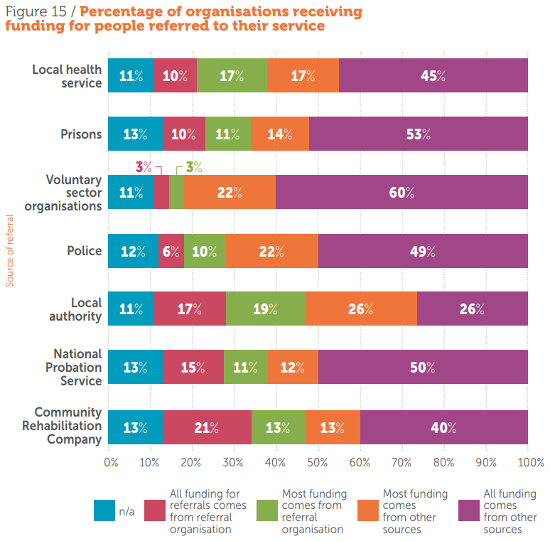 Percentage of organisations receiving funding for people referred to their service
